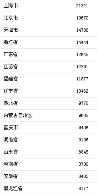 04b2d745 c04d 4fbe 82e1 8f5172eca998 - 北京最能挣也最能花的城市!大数据时代,你藏不住这些数据