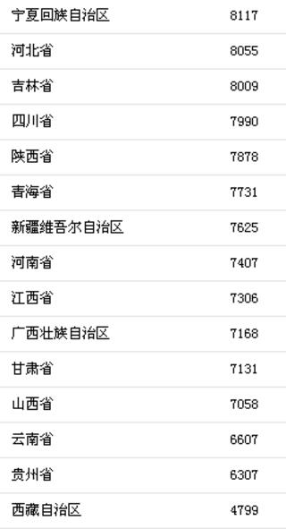 6fca714c 4fb7 43fa 8a22 e1e57fcefc55 - 北京最能挣也最能花的城市!大数据时代,你藏不住这些数据